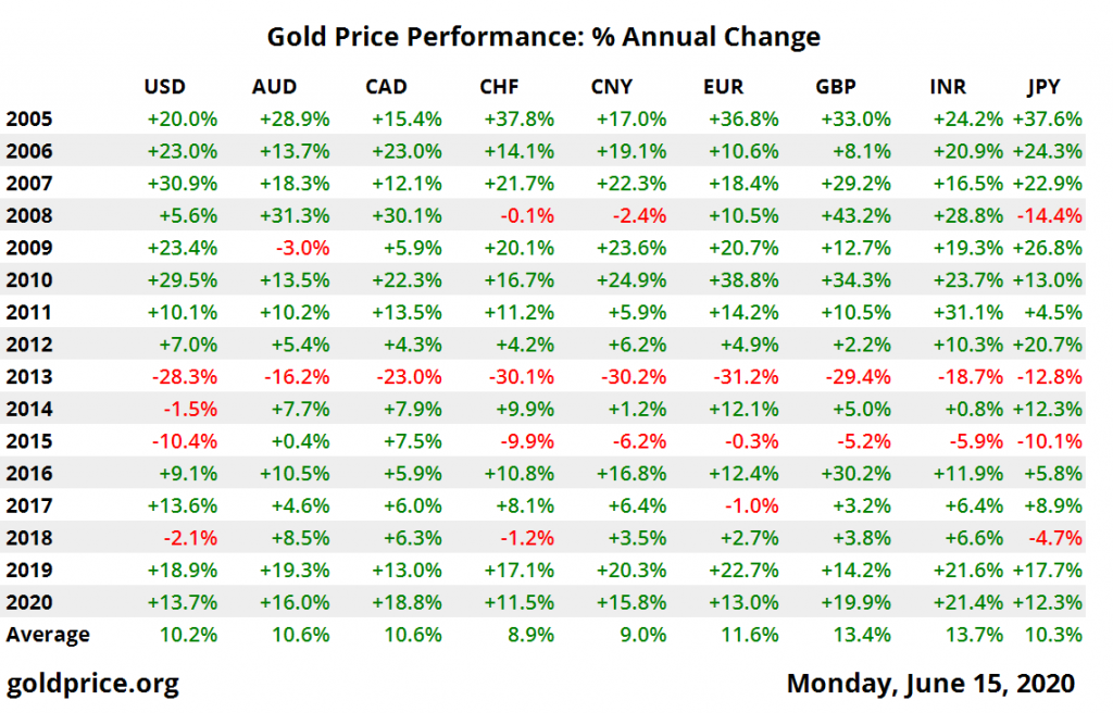 Gold Price Performance: % Annual Change 2005 - 2020, Source: goldprice.org