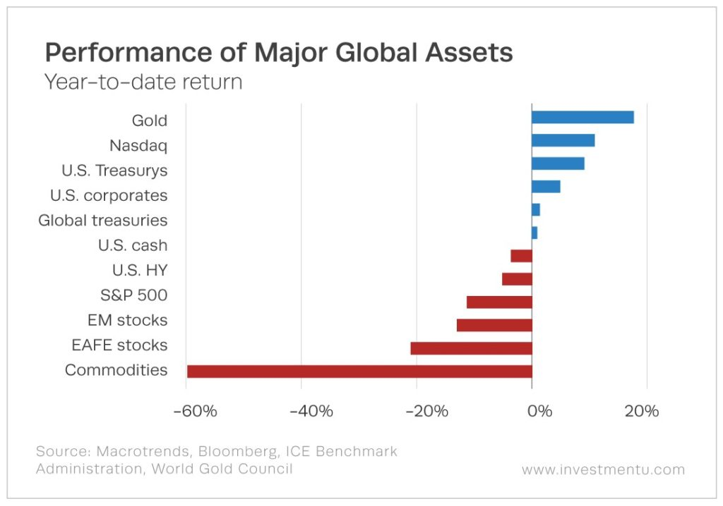 Performance of Major Global Assets | Year-to-date return